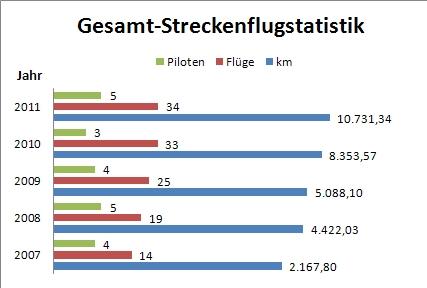 Strckenflugstatistik